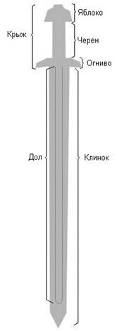 Части меча IX-XI века.
