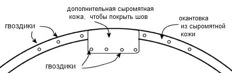 окантовка краев щита
