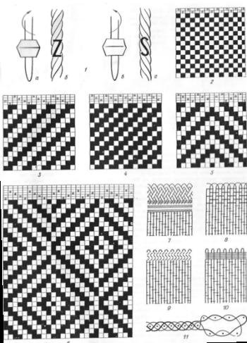 Рис. 1. Схема крутки нитей и схемы переплетений тканей.