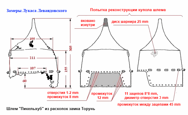 Геометрия пикельхуба