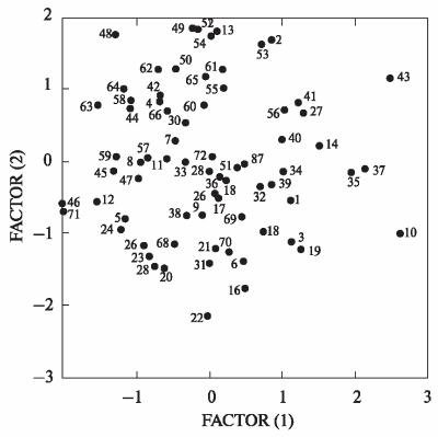 Краніологічна диференціація чоловічих слов'янських серій давньоруської доби (за результатами факторного аналізу, МГК)