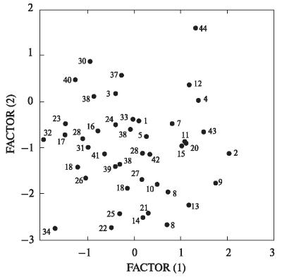 Краніологічна диференціація жіночих слов'янских серій давньоруської доби (за результатами факторного анализу, МГК)