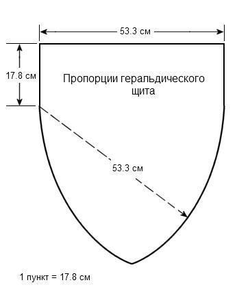 пропорции геральдического щита
