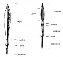Составные части наконечника стрелы