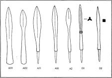 Типология ланцетовидных наконечников стрел Э. Вегре - П. Линдбома