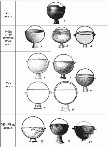 Графічна схема казанів з напівсферичним тулубом і горизонтальними ручками (позиції відповідають пунктам на рис. 1)