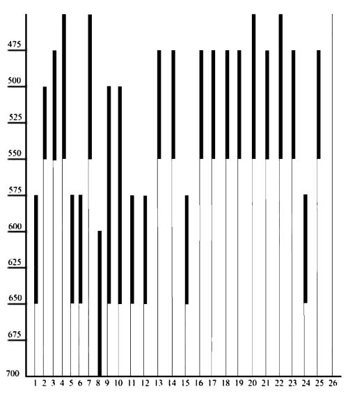 Хронологические позиции рассматриваемых экземпляров